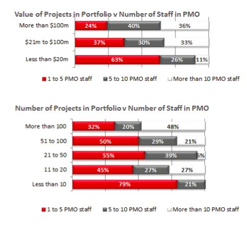 Value of Projects Charts