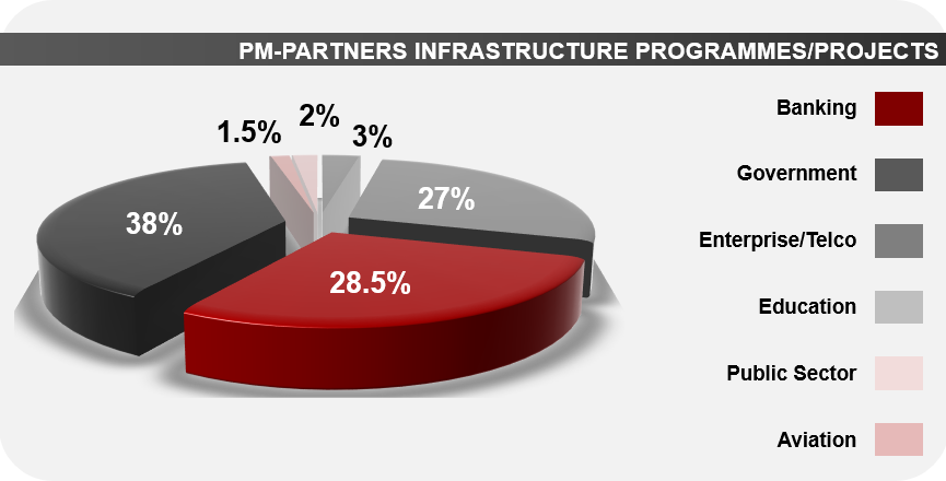 PM-Partners_Infrastructure-Projects-March2014