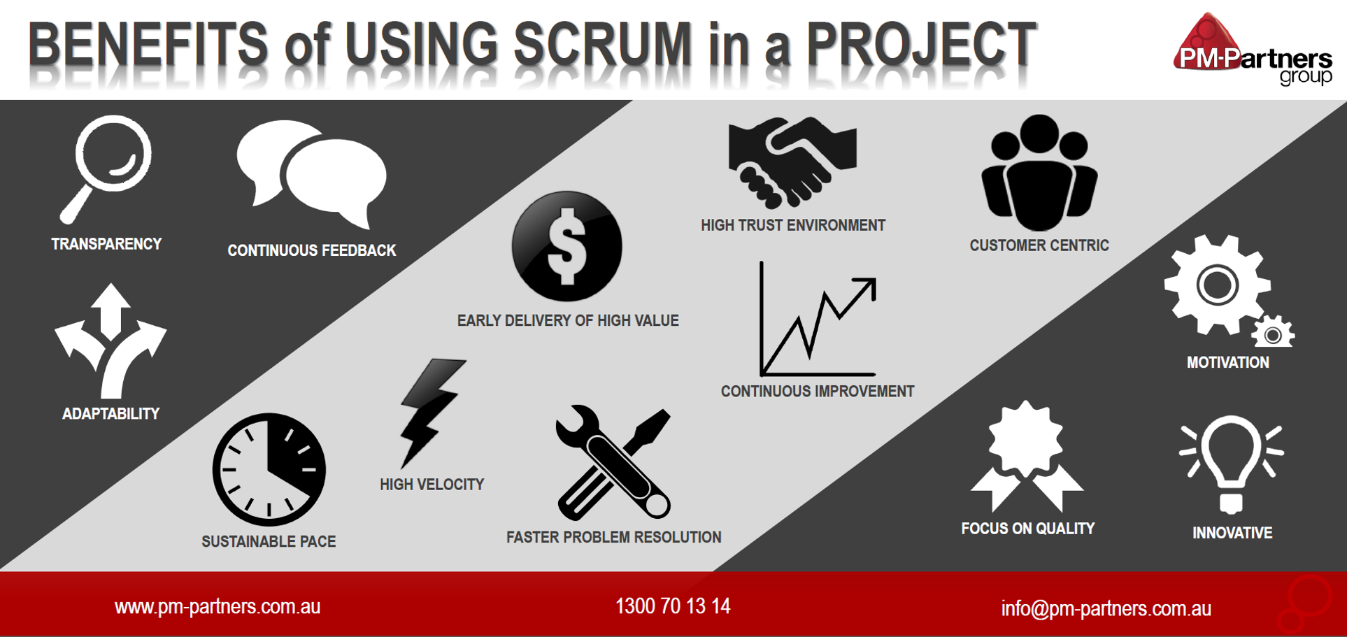 The Benefits Of Using Scrum In A Project
