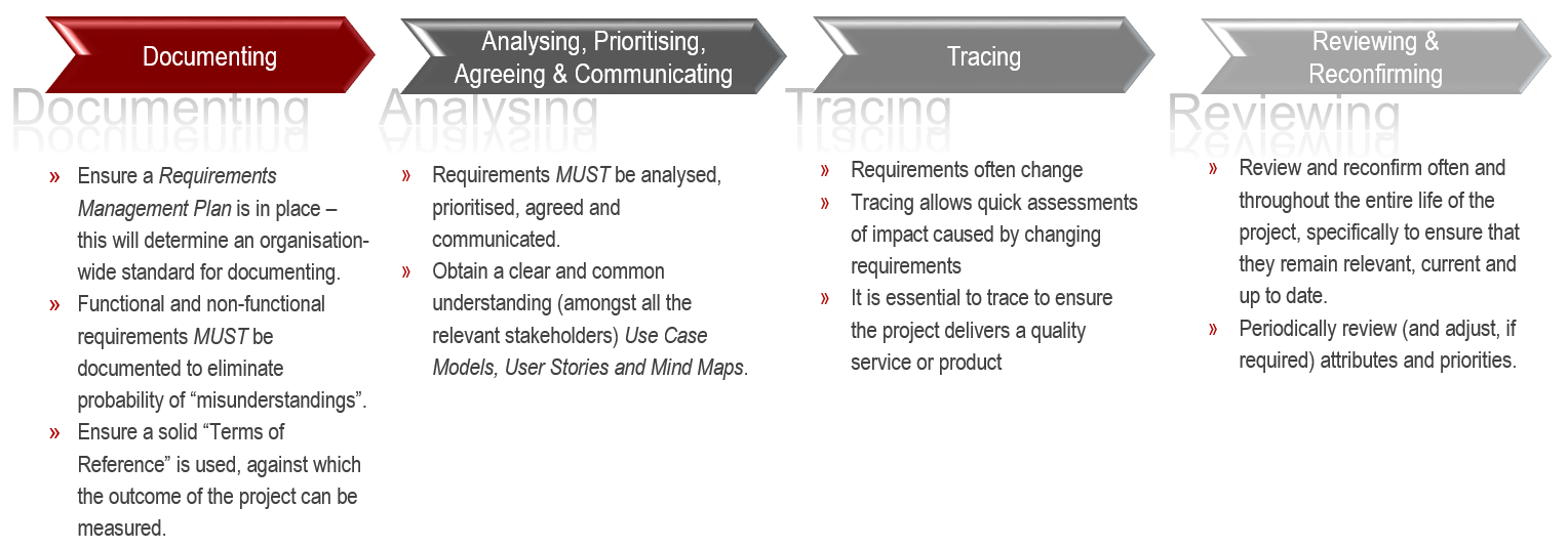 Requirements_management