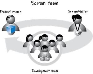 Scrum Diagram