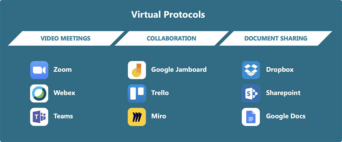 Virtual Protocols