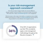 Is your Risk-Management Approach Consistent?