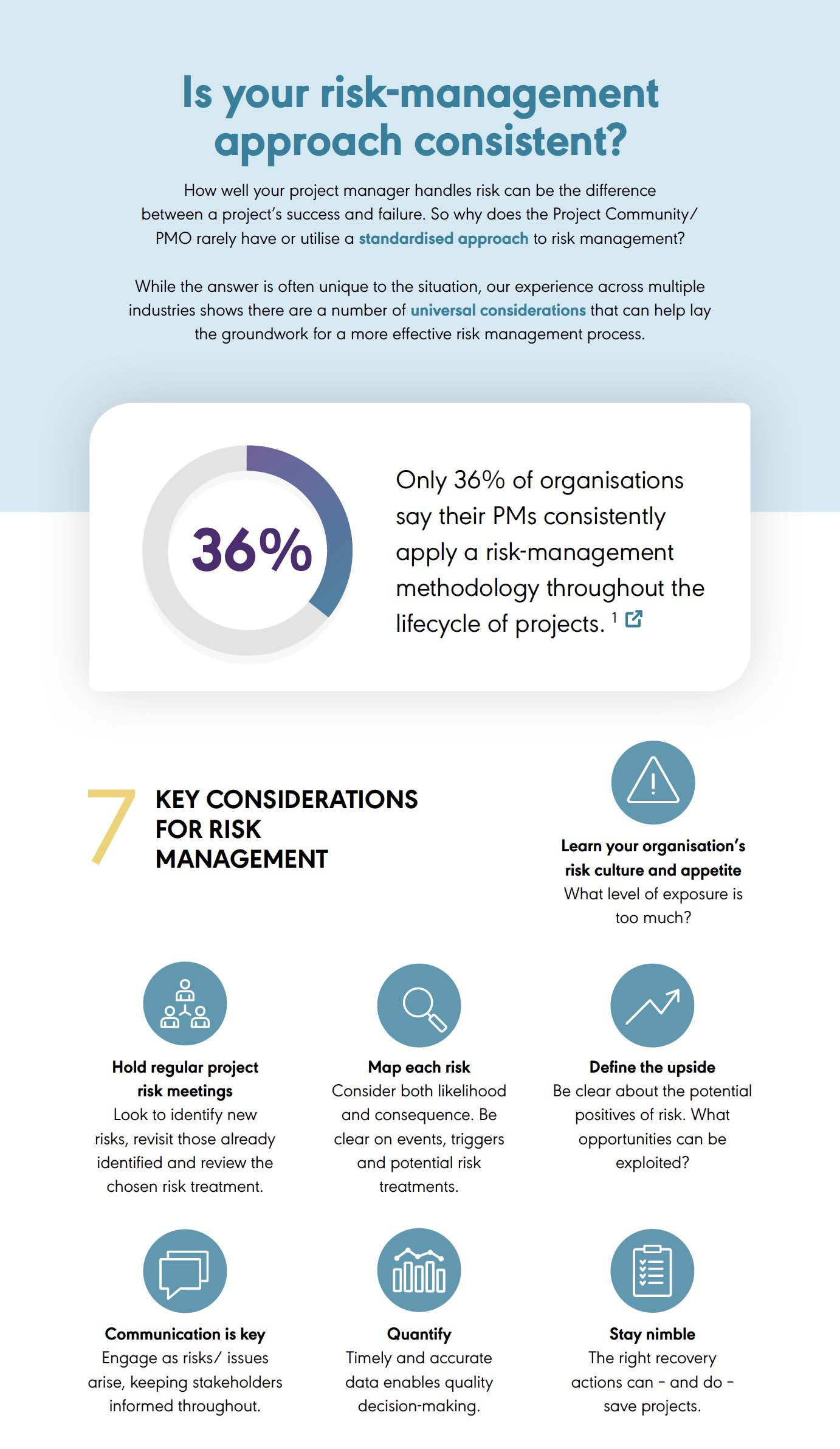 is your risk management approach consistent