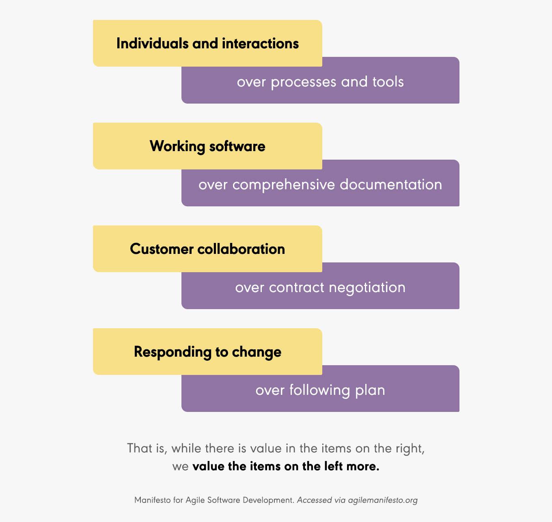 agile values agile manifesto