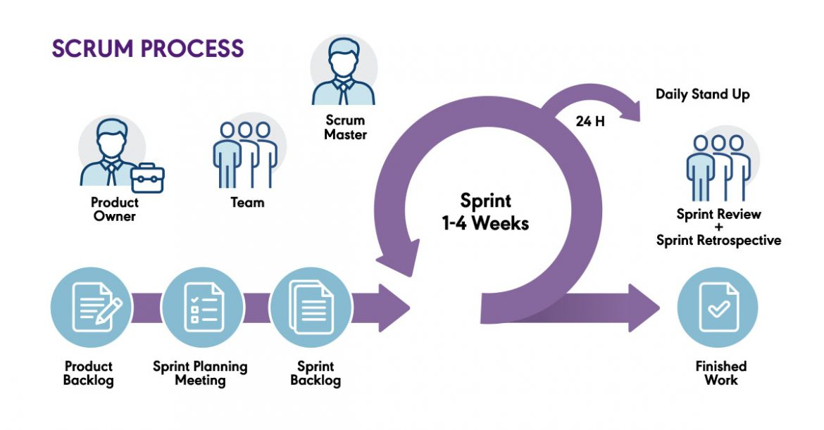 scrum-overview-agile-journey