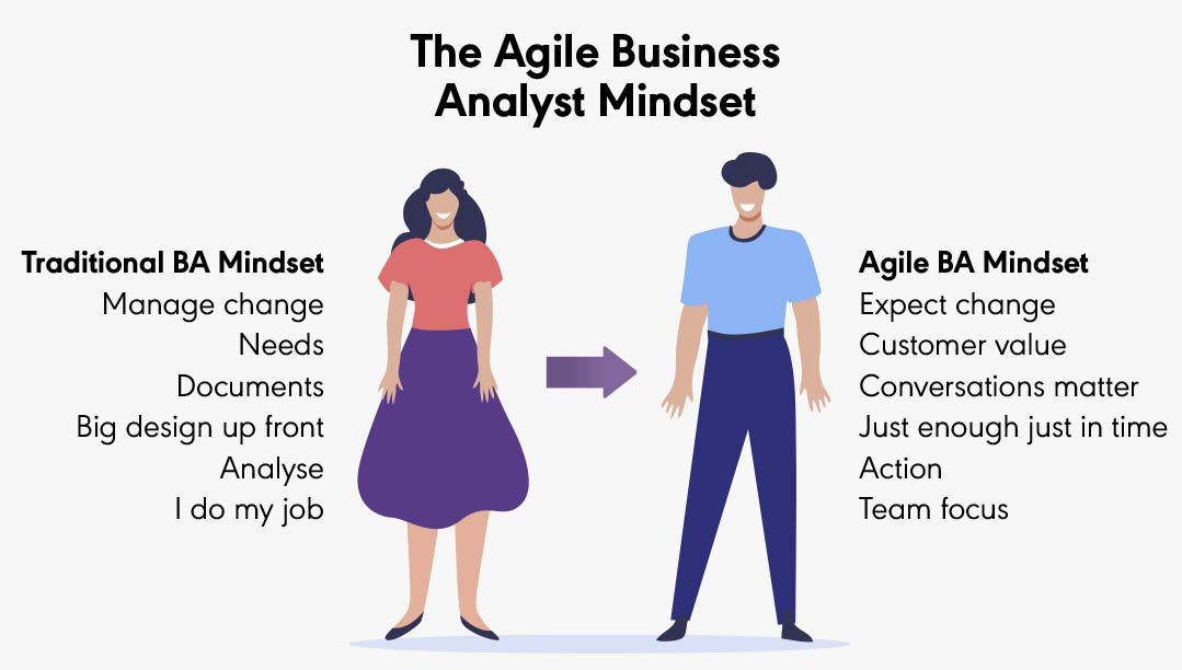 The Agile Business Analyst Mindset