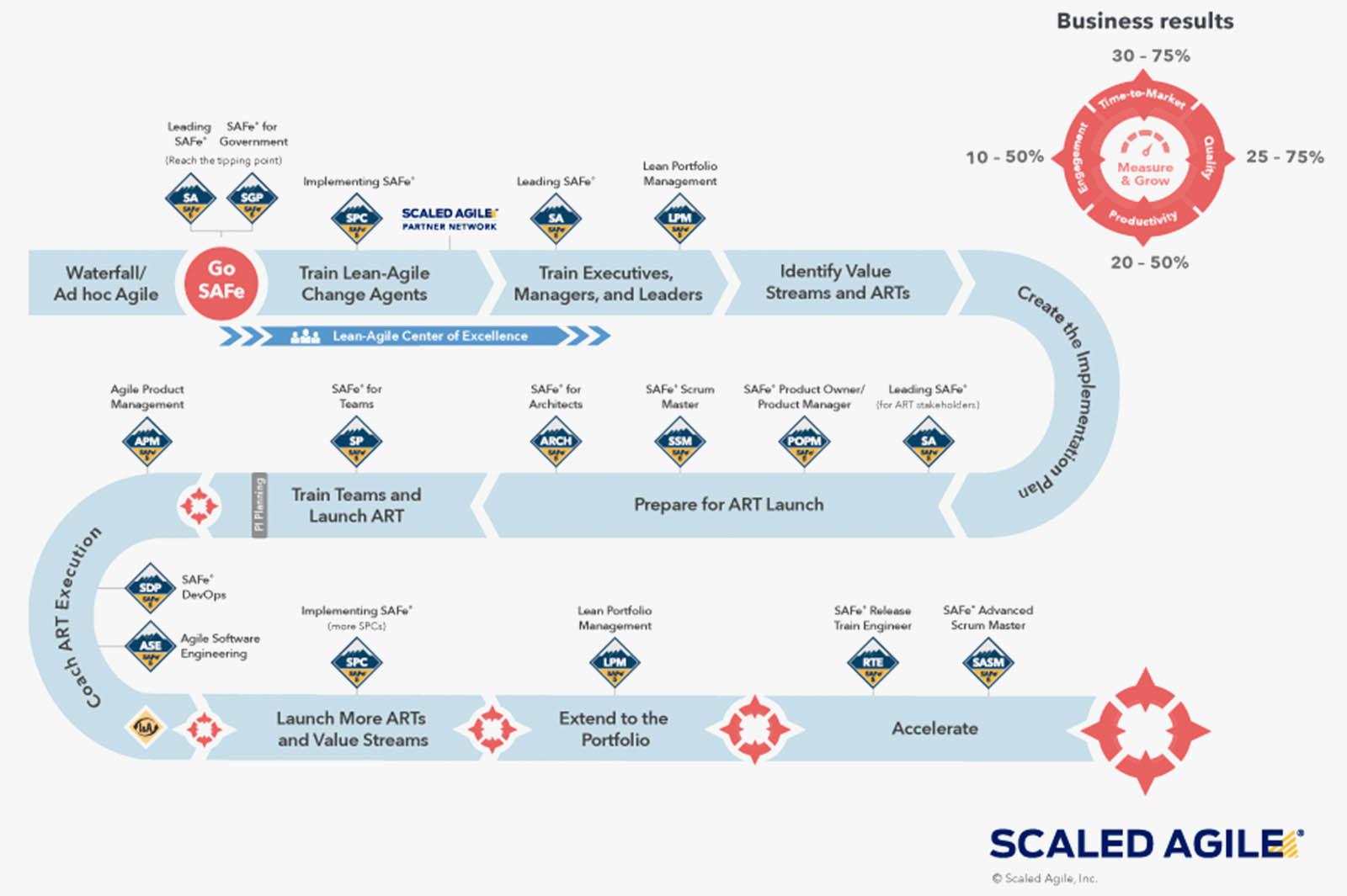 Scaled Agile